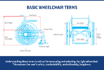 How to Purchase the Right Wheelchair