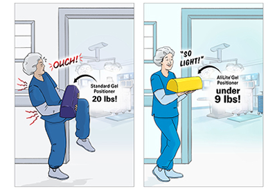 Reduce Staff Injuries with Lighter Weight Patient Positioners