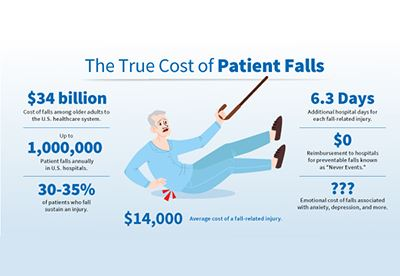 How Much Do Patient Falls Cost in Your Facility?
