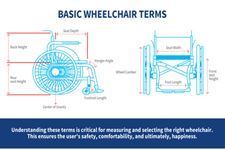 Guide to buy a wheelchair/