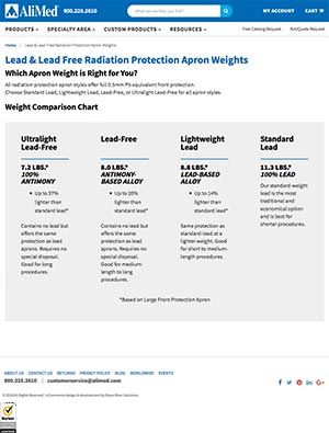 Apron Weights Chart