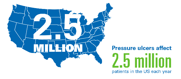 Pressure Ulcers affect 2.5 million patients a year