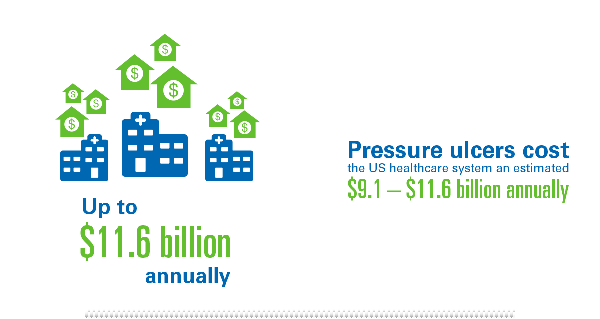 Pressure Ulcers cost the US healthcare system up to $11.6 billion annually